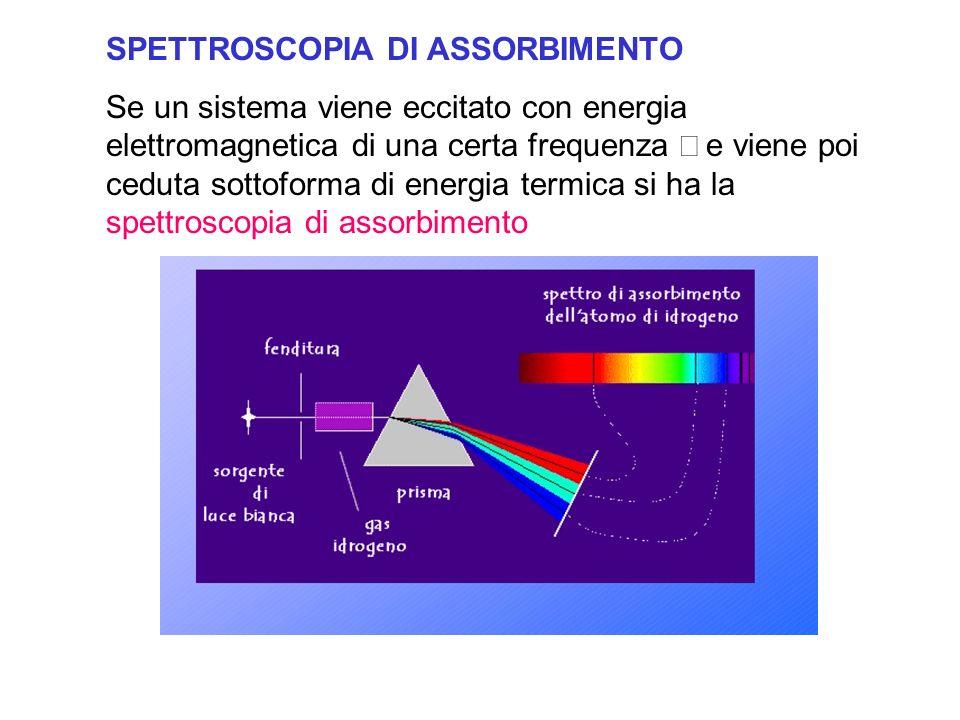 SPETTROSCOPIA DI ASSORBIMENTO Se un sistema viene eccitato con energia elettromagnetica di una certa frequenza e viene poi ceduta sottoforma di energia termica si ha la spettroscopia di assorbimento