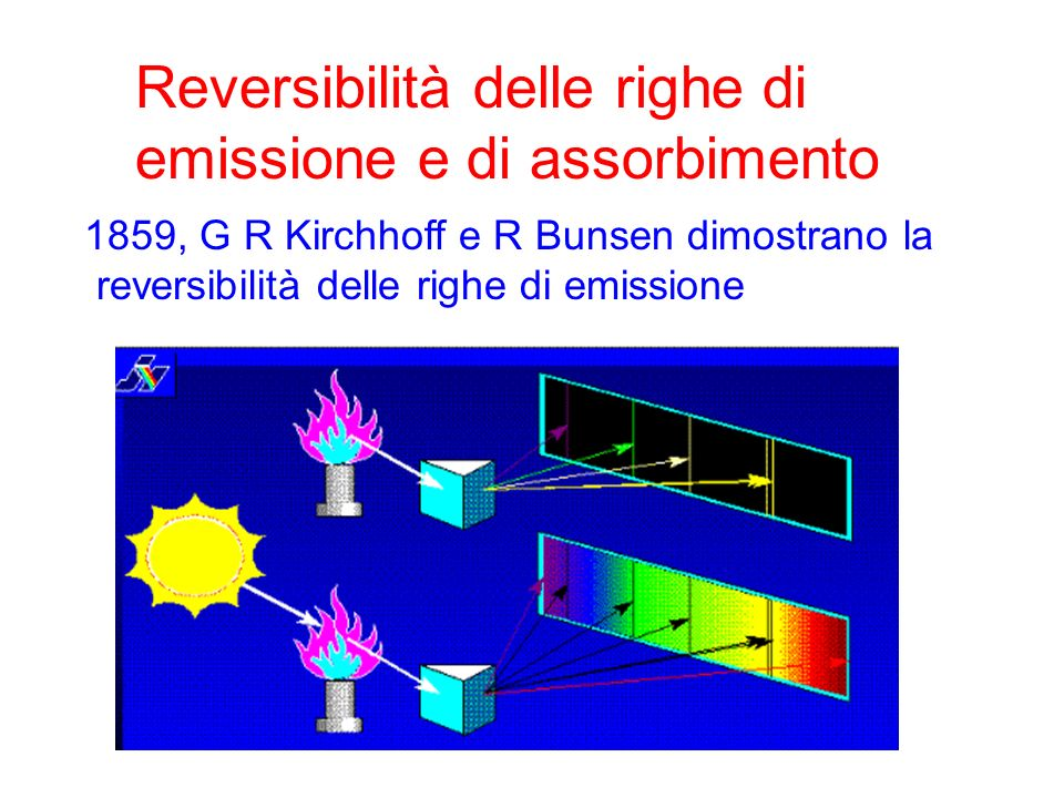 Reversibilità delle righe di emissione e di assorbimento 1859, G R Kirchhoff e R Bunsen dimostrano la reversibilità delle righe di emissione