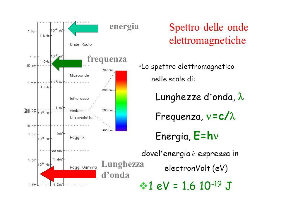 Spettro delle onde elettromagnetiche Lo spettro elettromagnetico nelle scale di: Lunghezze d onda, Frequenza, =c/ Energia, E=h dovel energia è espressa in electronVolt (eV) 1 eV = 1.6 10 -19 J energia frequenza Lunghezza donda