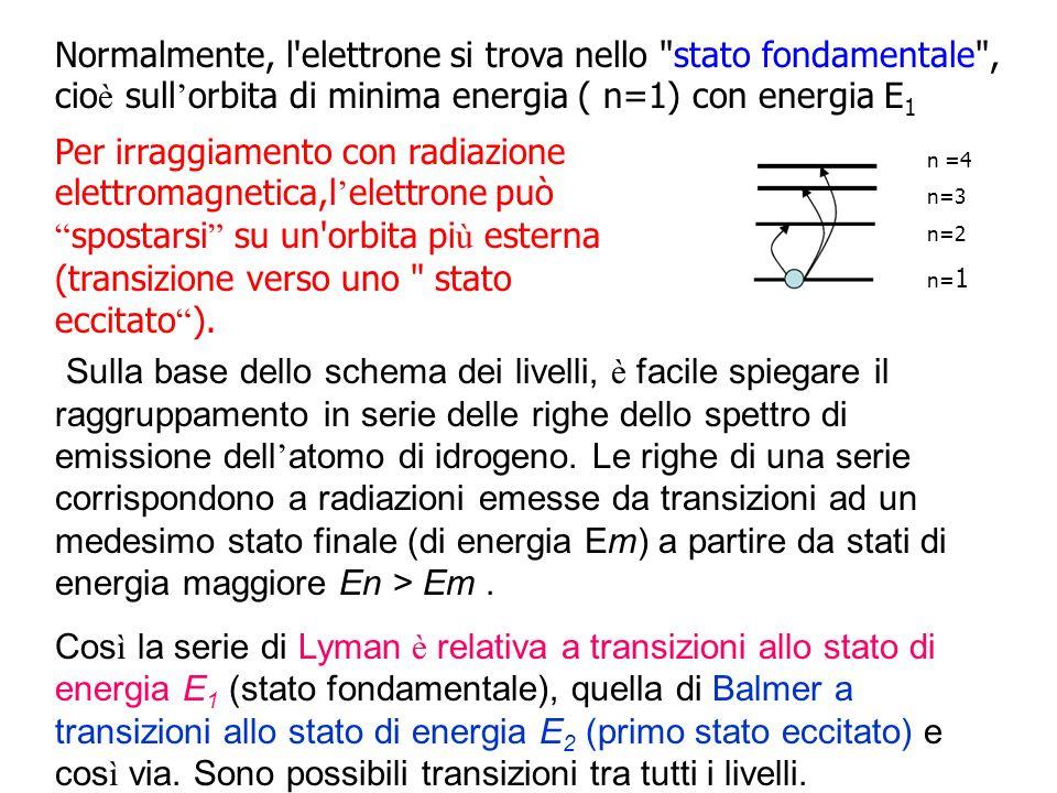 Normalmente, l elettrone si trova nello stato fondamentale , cio è sull orbita di minima energia ( n=1) con energia E 1 Per irraggiamento con radiazione elettromagnetica,l elettrone può spostarsi su un orbita pi ù esterna (transizione verso uno stato eccitato ).