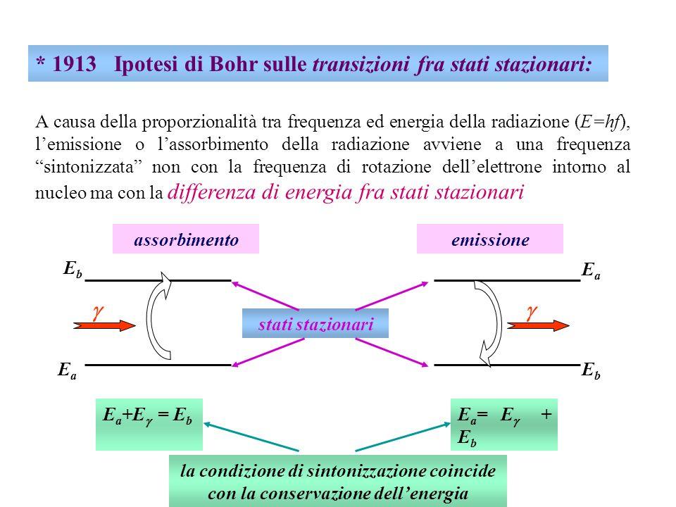 * 1913 Ipotesi di Bohr sulle transizioni fra stati stazionari: E a +E = E b EaEa EbEb assorbimento E a = E + E b EbEb EaEa emissione stati stazionari la condizione di sintonizzazione coincide con la conservazione dellenergia A causa della proporzionalità tra frequenza ed energia della radiazione (E=hf), lemissione o lassorbimento della radiazione avviene a una frequenza sintonizzata non con la frequenza di rotazione dellelettrone intorno al nucleo ma con la differenza di energia fra stati stazionari