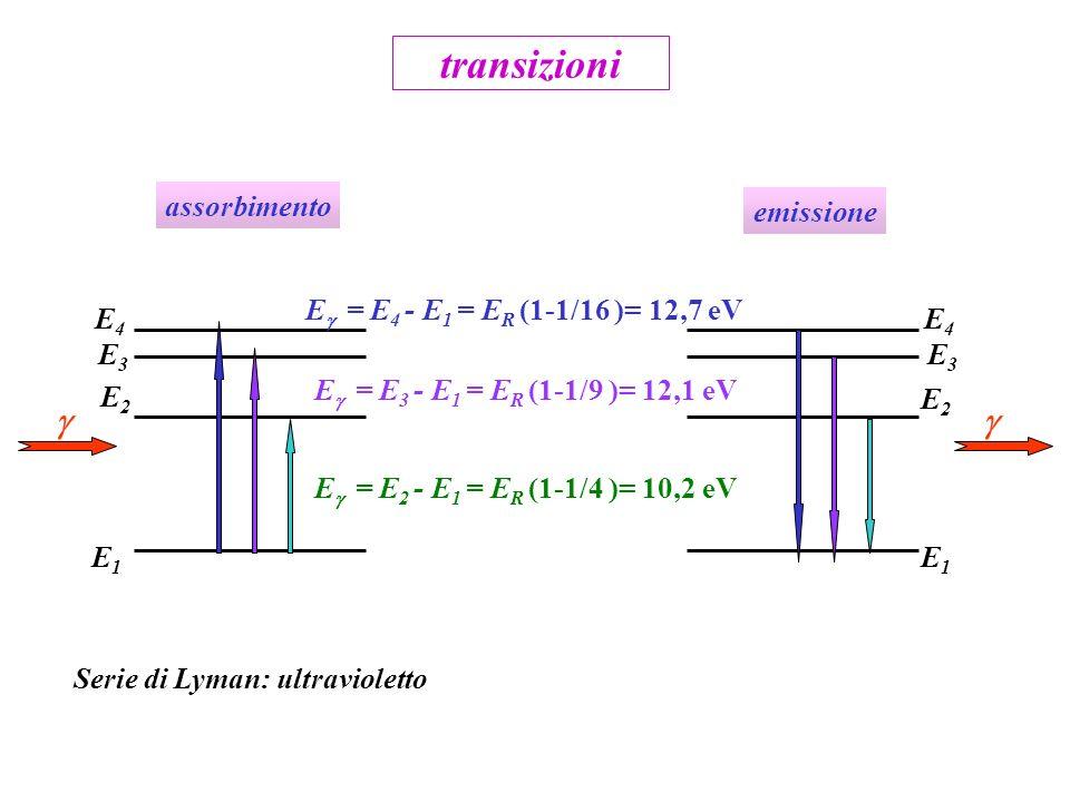 E = E 2 - E 1 = E R (1-1/4 )= 10,2 eV E1E1 E2E2 E1E1 E2E2 transizioni E3E3 E4E4 E3E3 E4E4 E = E 3 - E 1 = E R (1-1/9 )= 12,1 eV E = E 4 - E 1 = E R (1-1/16 )= 12,7 eV Serie di Lyman: ultravioletto assorbimento emissione