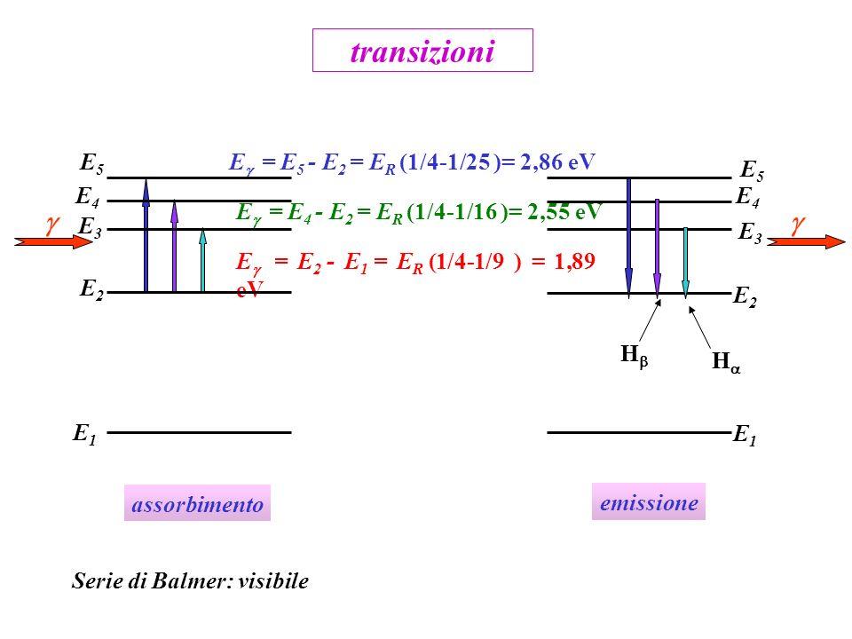 E = E 2 - E 1 = E R (1/4-1/9 ) = 1,89 eV transizioni E1E1 E2E2 E3E3 E4E4 E = E 4 - E 2 = E R (1/4-1/16 )= 2,55 eV E = E 5 - E 2 = E R (1/4-1/25 )= 2,86 eV Serie di Balmer: visibile E1E1 E2E2 E3E3 E4E4 E5E5 E5E5 assorbimento emissione H H