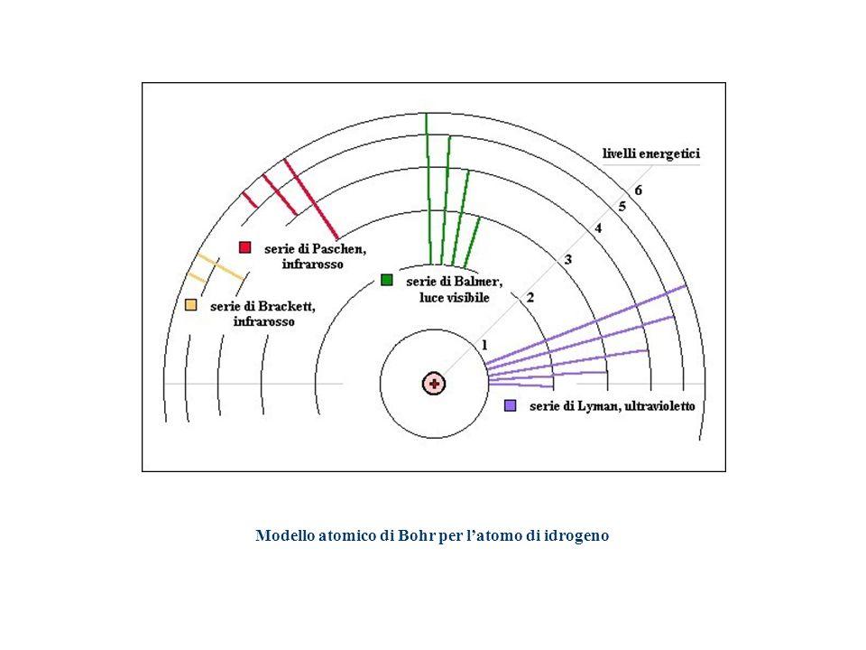 Modello atomico di Bohr per latomo di idrogeno