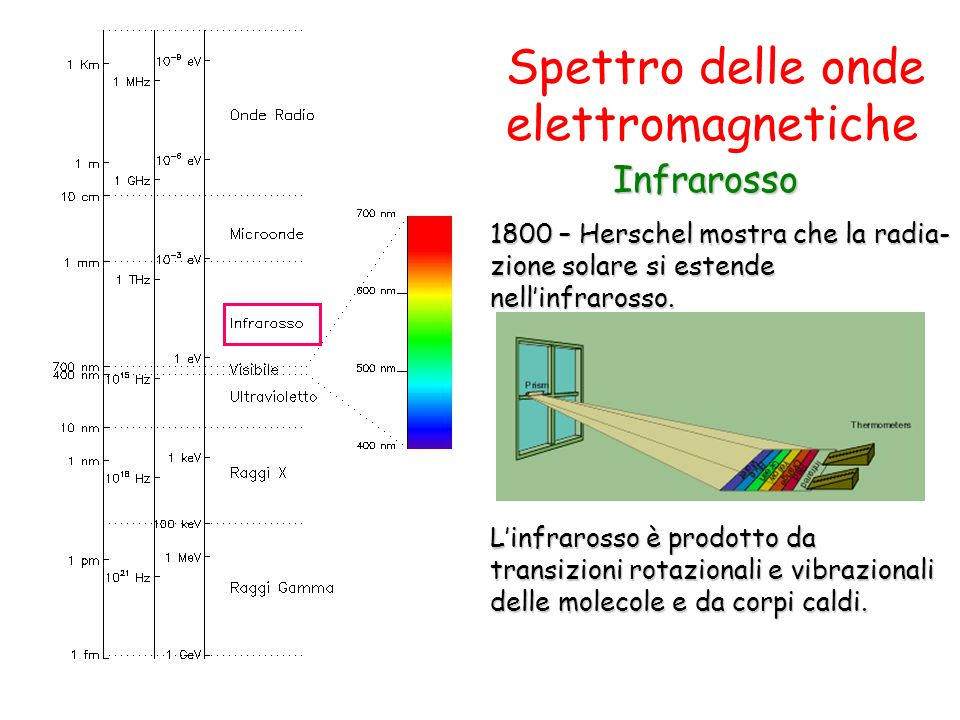 Spettro delle onde elettromagnetiche Infrarosso Infrarosso 1800 – Herschel mostra che la radia- zione solare si estende nellinfrarosso. Linfrarosso è