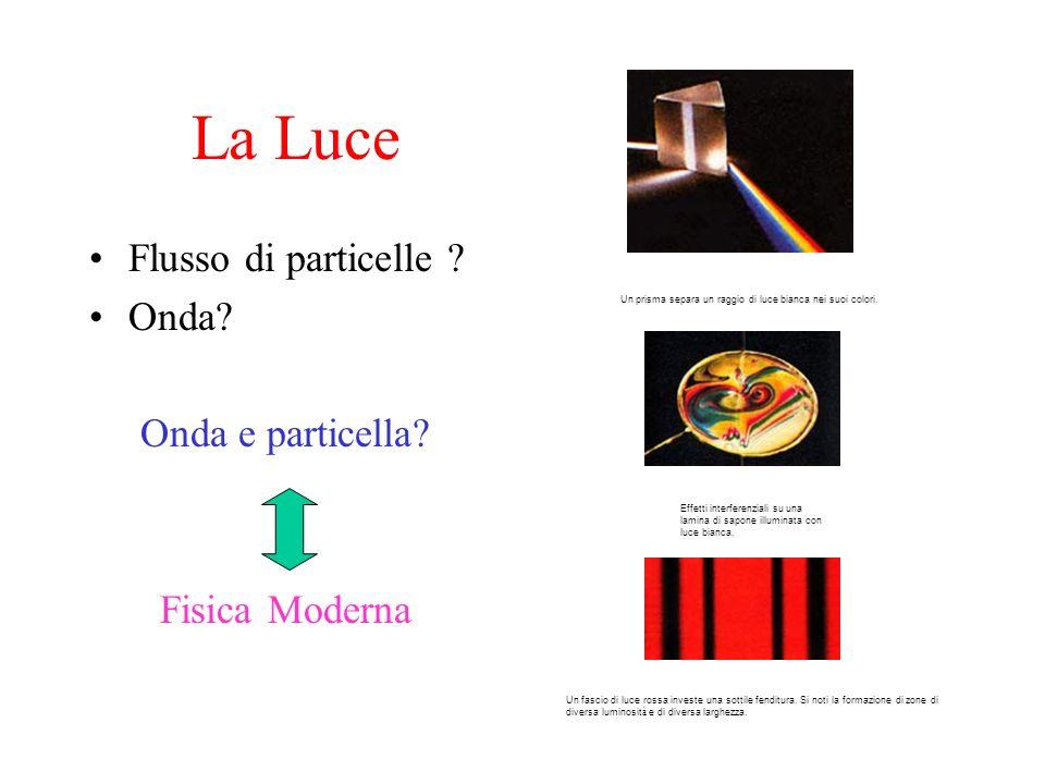 La Luce Flusso di particelle ? Onda? Onda e particella? Fisica Moderna Un prisma separa un raggio di luce bianca nei suoi colori. Un fascio di luce ro