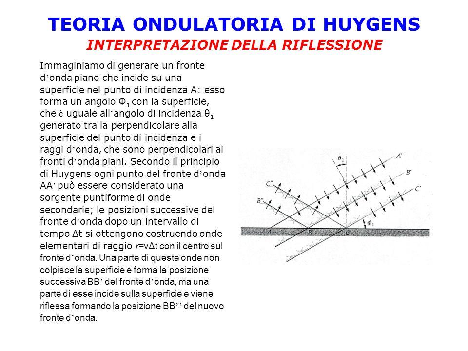 TEORIA ONDULATORIA DI HUYGENS INTERPRETAZIONE DELLA RIFLESSIONE Immaginiamo di generare un fronte d onda piano che incide su una superficie nel punto