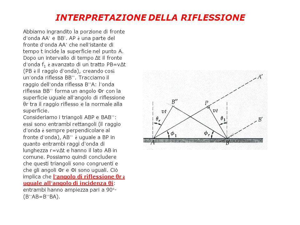 INTERPRETAZIONE DELLA RIFLESSIONE Abbiamo ingrandito la porzione di fronte d onda AA e BB. AP è una parte del fronte d onda AA che nell istante di tem