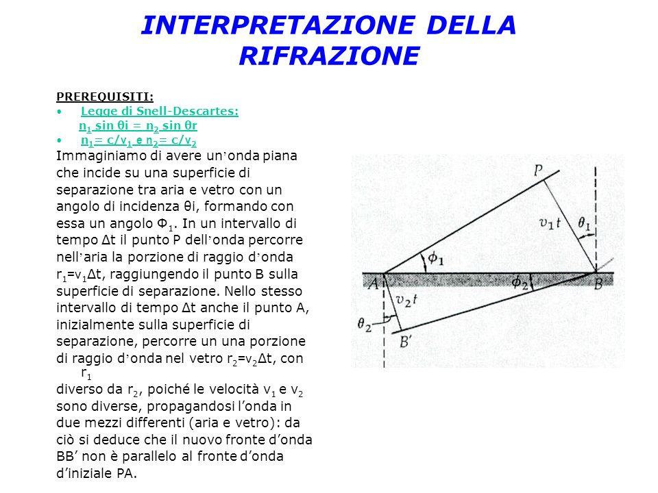 INTERPRETAZIONE DELLA RIFRAZIONE PREREQUISITI: Legge di Snell-Descartes: n 1 sin θi = n 2 sin θr n 1 = c/ v 1 e n 2 = c/ v 2 Immaginiamo di avere un o