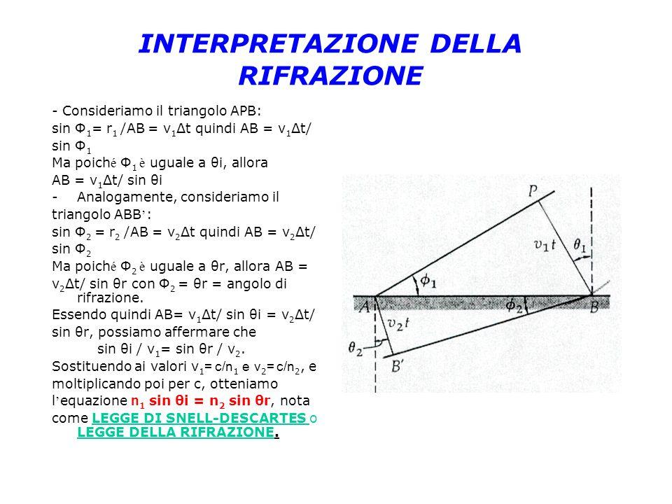 INTERPRETAZIONE DELLA RIFRAZIONE - Consideriamo il triangolo APB: sin Φ 1 = r 1 /AB = v 1 Δt quindi AB = v 1 Δt/ sin Φ 1 Ma poich é Φ 1 è uguale a θi,