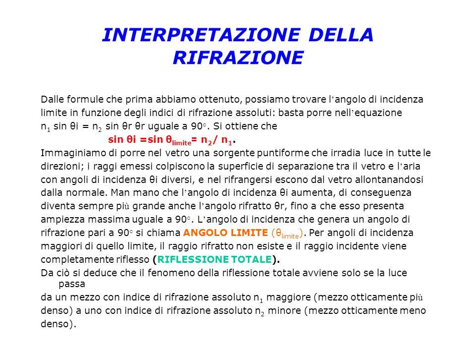 INTERPRETAZIONE DELLA RIFRAZIONE Dalle formule che prima abbiamo ottenuto, possiamo trovare l angolo di incidenza limite in funzione degli indici di r