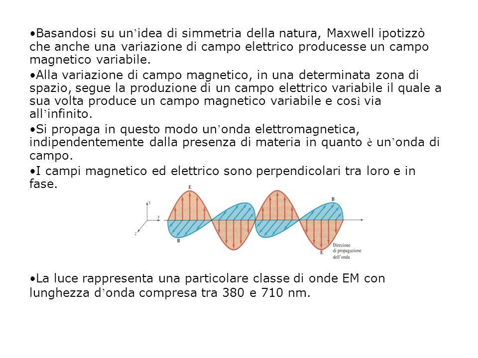 Basandosi su un idea di simmetria della natura, Maxwell ipotizzò che anche una variazione di campo elettrico producesse un campo magnetico variabile.