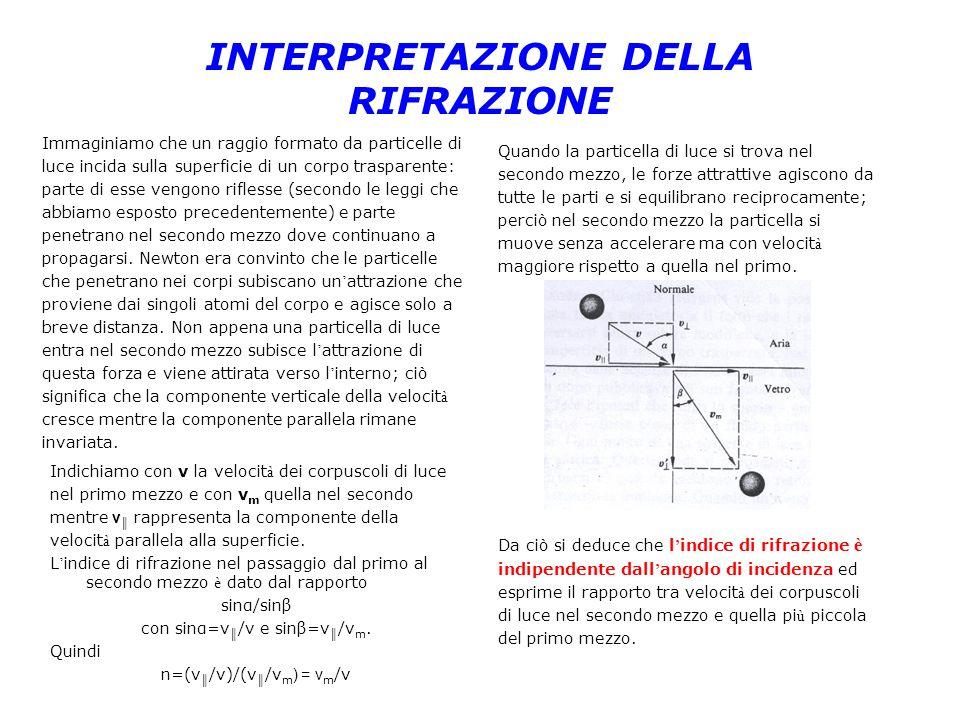 INTERPRETAZIONE DELLA RIFLESSIONE TOTALE Se per ò una particella di luce si muove in un mezzo lungo una direzione molto inclinata rispetto alla superficie (cio è l angolo di incidenza a è molto grande) la sua componente perpendicolare alla superficie è molto piccola.