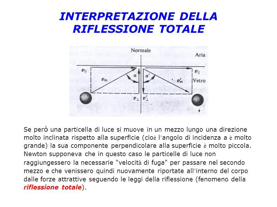 INTERPRETAZIONE DELLA RIFLESSIONE TOTALE Se per ò una particella di luce si muove in un mezzo lungo una direzione molto inclinata rispetto alla superf