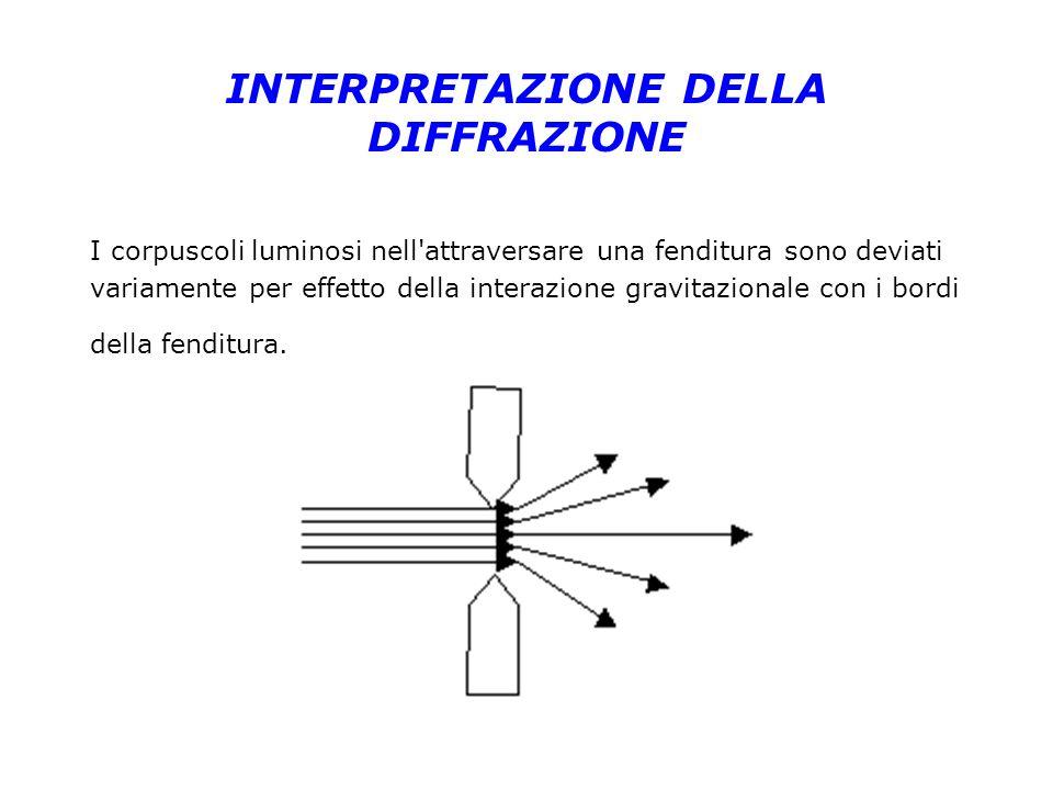 INTERPRETAZIONE DELLA DIFFRAZIONE I corpuscoli luminosi nell'attraversare una fenditura sono deviati variamente per effetto della interazione gravitaz