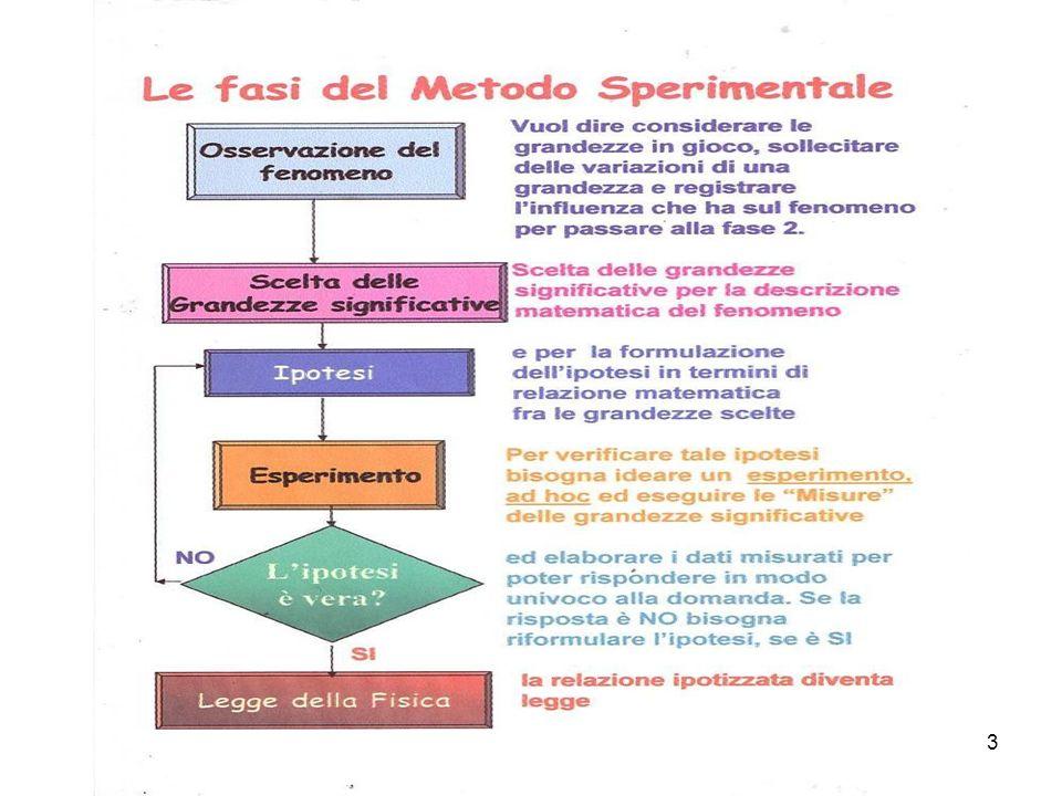 24 Lo studio del fenomeno LUCE nel 700 condusse alla prima crisi delluso del modello corpuscolare.