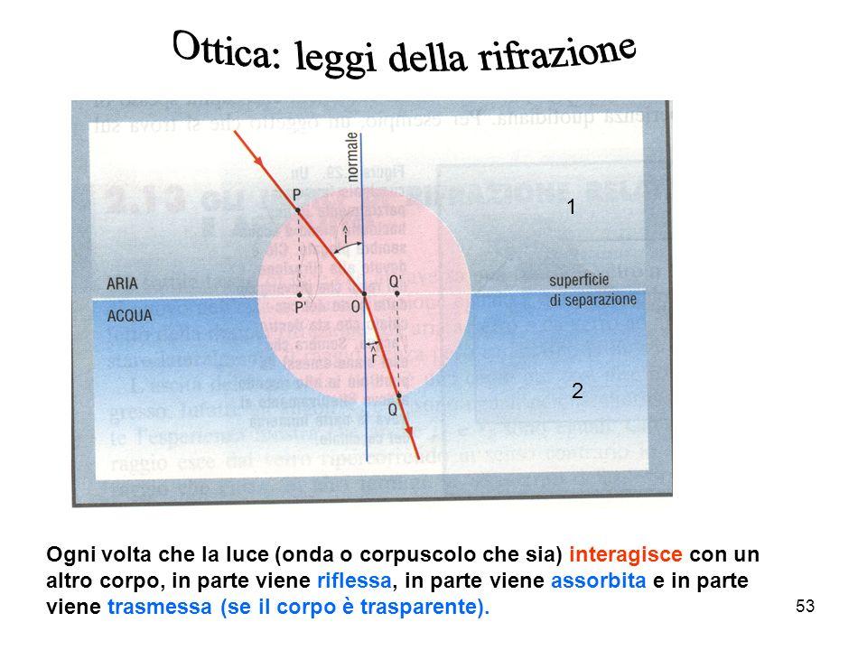 53 Rifrazione Ogni volta che la luce (onda o corpuscolo che sia) interagisce con un altro corpo, in parte viene riflessa, in parte viene assorbita e i