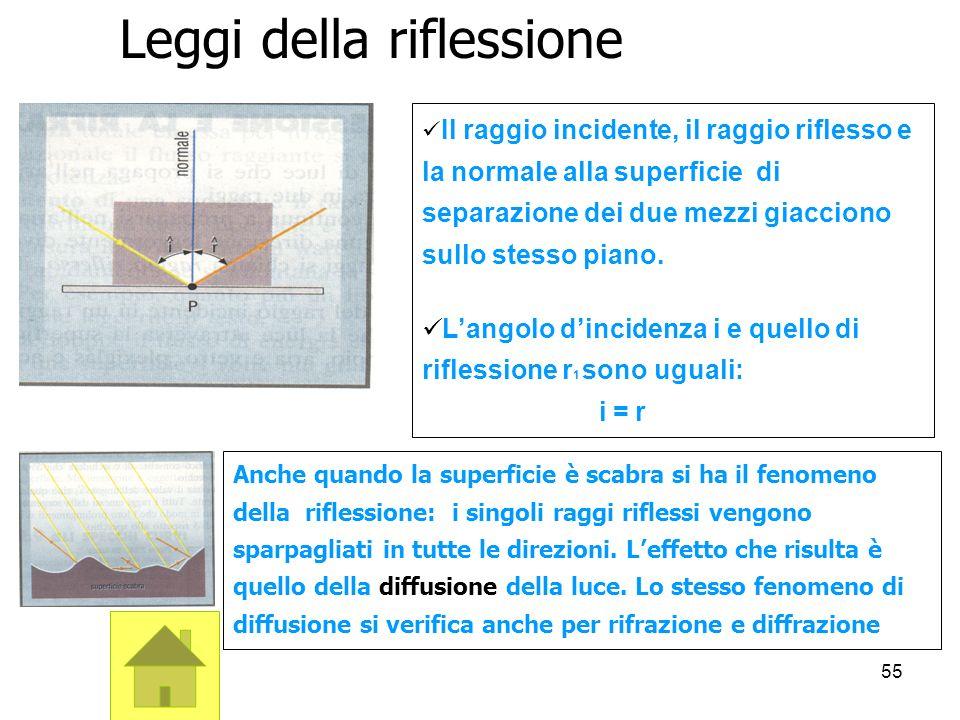 55 Il raggio incidente, il raggio riflesso e la normale alla superficie di separazione dei due mezzi giacciono sullo stesso piano. Langolo dincidenza