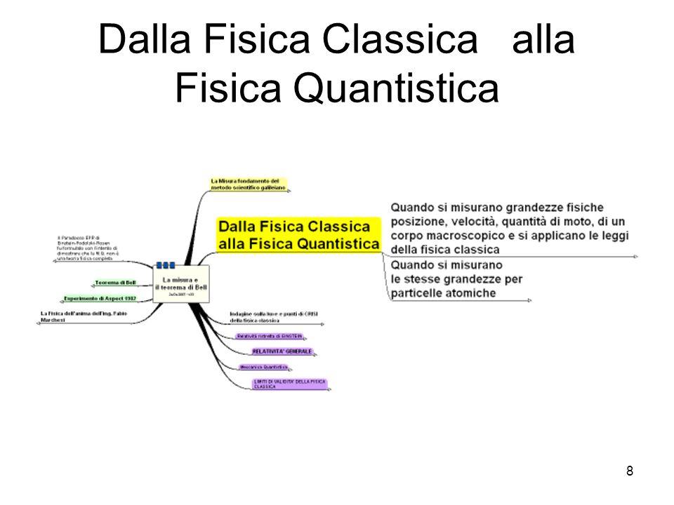 8 Dalla Fisica Classica alla Fisica Quantistica