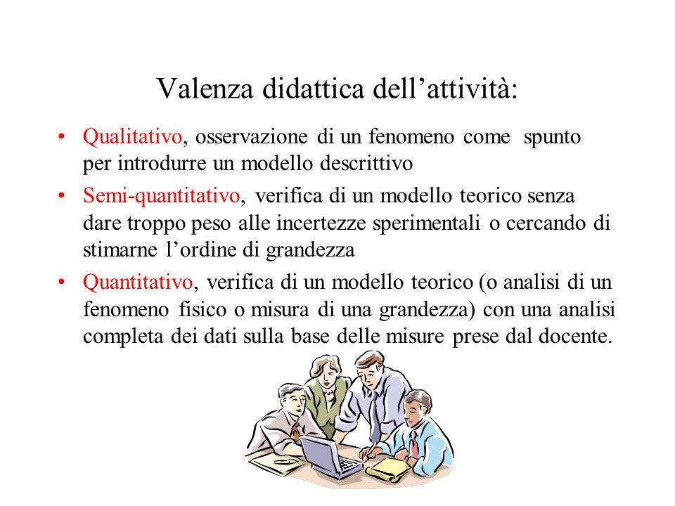 Valenza didattica dellattività: Qualitativo, osservazione di un fenomeno come spunto per introdurre un modello descrittivo Semi-quantitativo, verifica