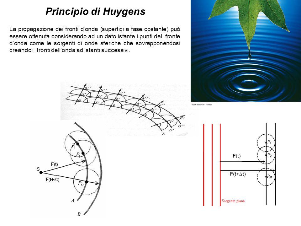 Principio di Huygens La propagazione dei fronti donda (superfici a fase costante) può essere ottenuta considerando ad un dato istante i punti del fron