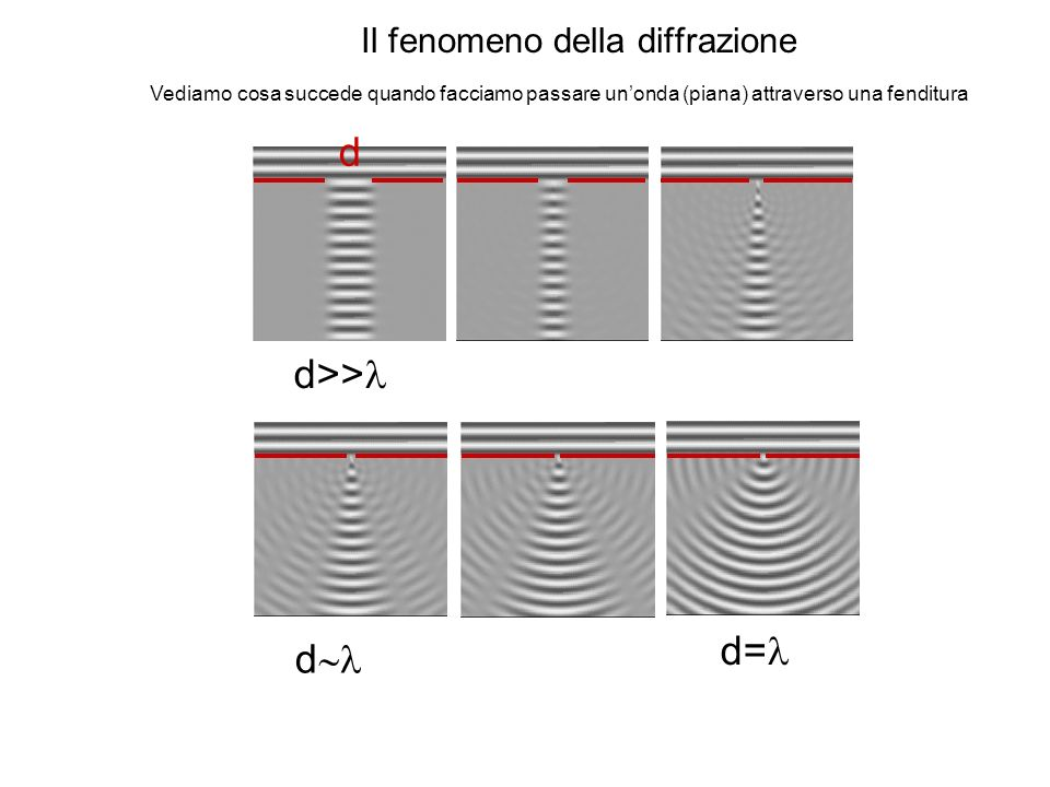 Il fenomeno della diffrazione Vediamo cosa succede quando facciamo passare unonda (piana) attraverso una fenditura d>> d d= d