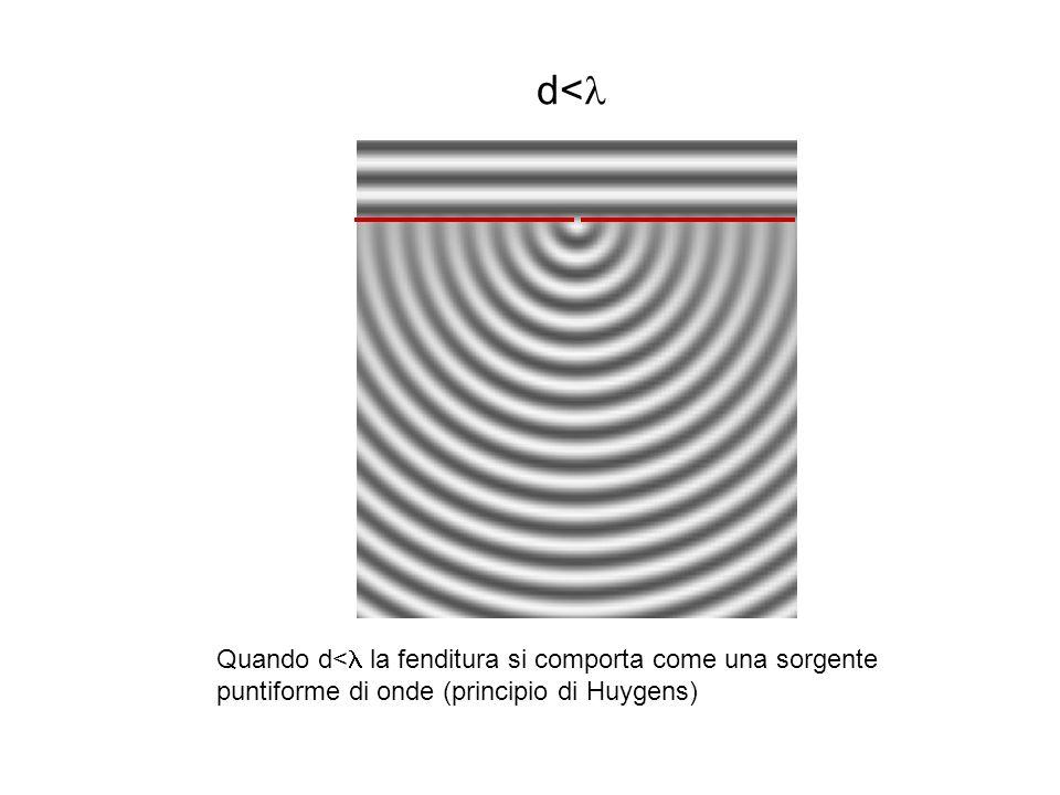 d< Quando d< la fenditura si comporta come una sorgente puntiforme di onde (principio di Huygens)