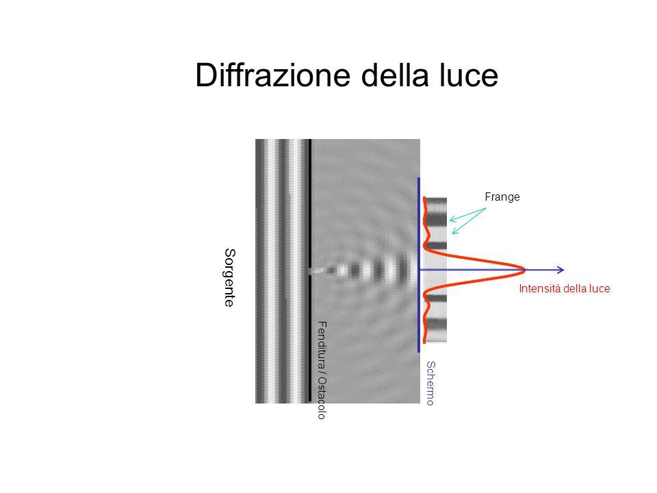 Diffrazione della luce Fenditura / Ostacolo Schermo Intensità della luce Sorgente Frange