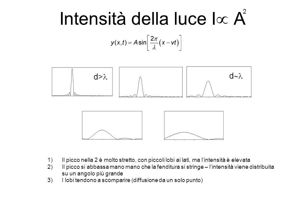 Intensità della luce I A 1)Il picco nella 2 è molto stretto, con piccoli lobi ai lati, ma lintensità è elevata 2)Il picco si abbassa mano mano che la