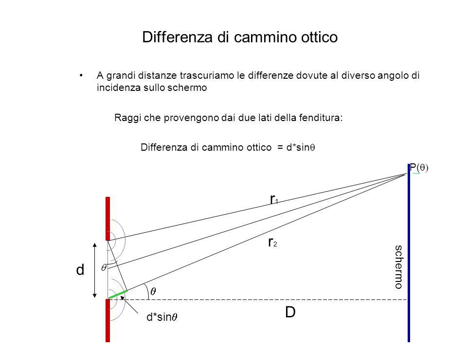 Differenza di cammino ottico A grandi distanze trascuriamo le differenze dovute al diverso angolo di incidenza sullo schermo Raggi che provengono dai