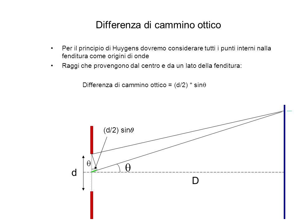 Differenza di cammino ottico Per il principio di Huygens dovremo considerare tutti i punti interni nalla fenditura come origini di onde Raggi che prov