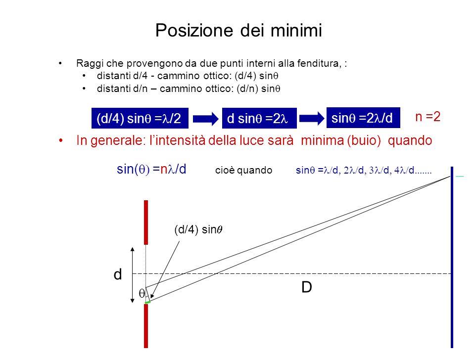 Raggi che provengono da due punti interni alla fenditura, : distanti d/4 - cammino ottico: (d/4) sin distanti d/n – cammino ottico: (d/n) sin In gener