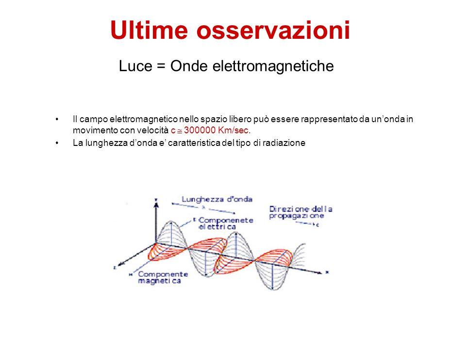 Ultime osservazioni Il campo elettromagnetico nello spazio libero può essere rappresentato da unonda in movimento con velocità c 300000 Km/sec. La lun