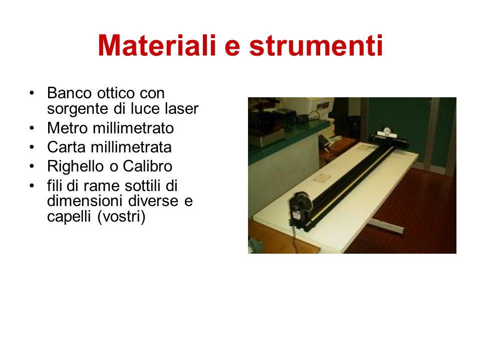 Materiali e strumenti Banco ottico con sorgente di luce laser Metro millimetrato Carta millimetrata Righello o Calibro fili di rame sottili di dimensi