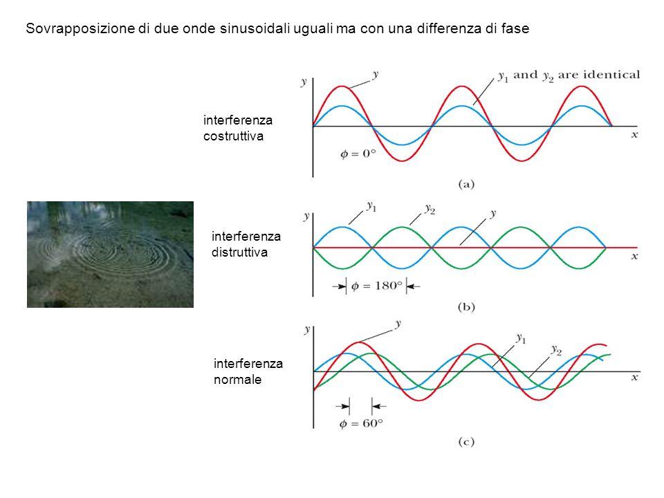 Sovrapposizione di due onde sinusoidali uguali ma con una differenza di fase interferenza costruttiva interferenza distruttiva interferenza normale