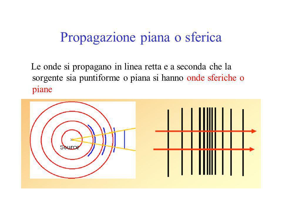 Propagazione piana o sferica Le onde si propagano in linea retta e a seconda che la sorgente sia puntiforme o piana si hanno onde sferiche o piane