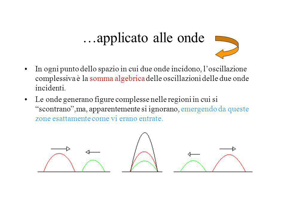 …applicato alle onde In ogni punto dello spazio in cui due onde incidono, loscillazione complessiva è la somma algebrica delle oscillazioni delle due