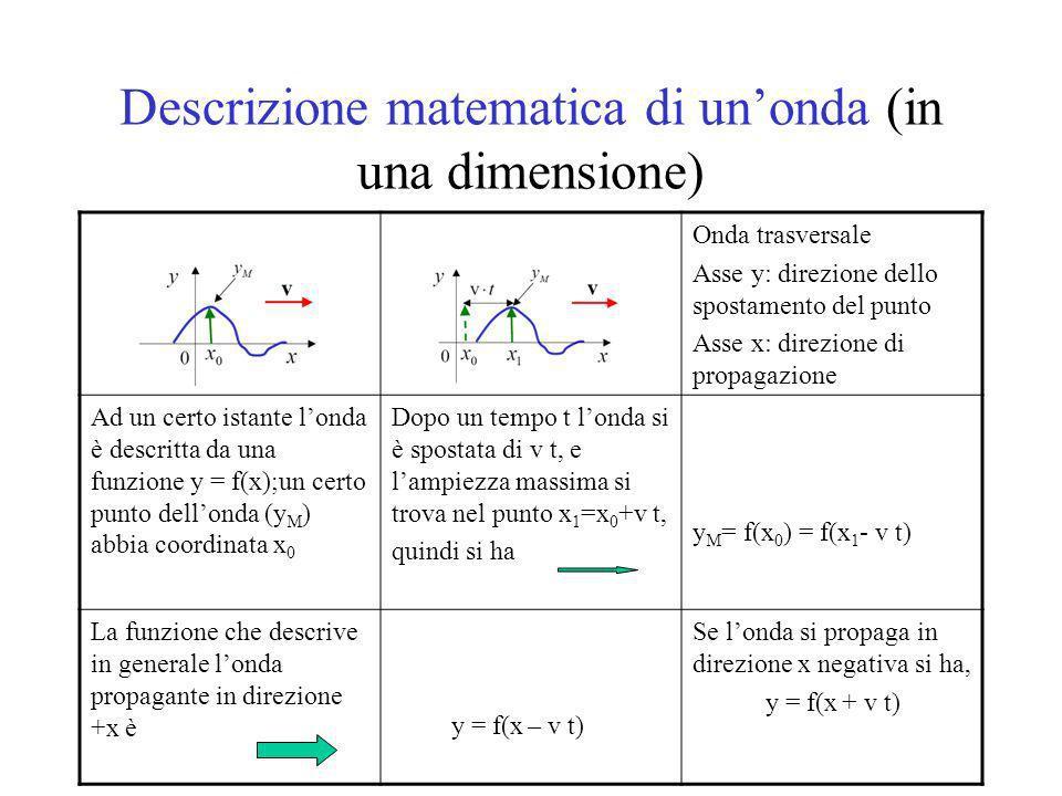 Descrizione matematica di unonda (in una dimensione) Onda trasversale Asse y: direzione dello spostamento del punto Asse x: direzione di propagazione