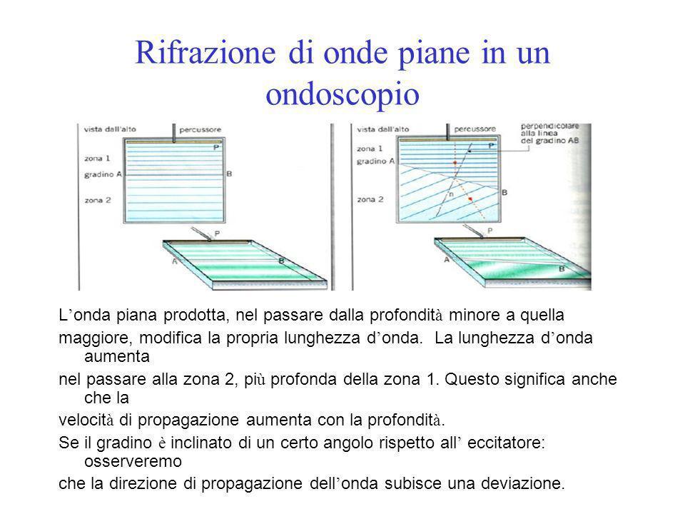 Rifrazione di onde piane in un ondoscopio L onda piana prodotta, nel passare dalla profondit à minore a quella maggiore, modifica la propria lunghezza