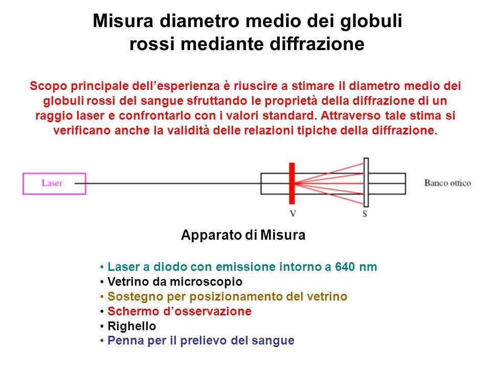 Misura diametro medio dei globuli rossi mediante diffrazione Scopo principale dellesperienza è riuscire a stimare il diametro medio dei globuli rossi