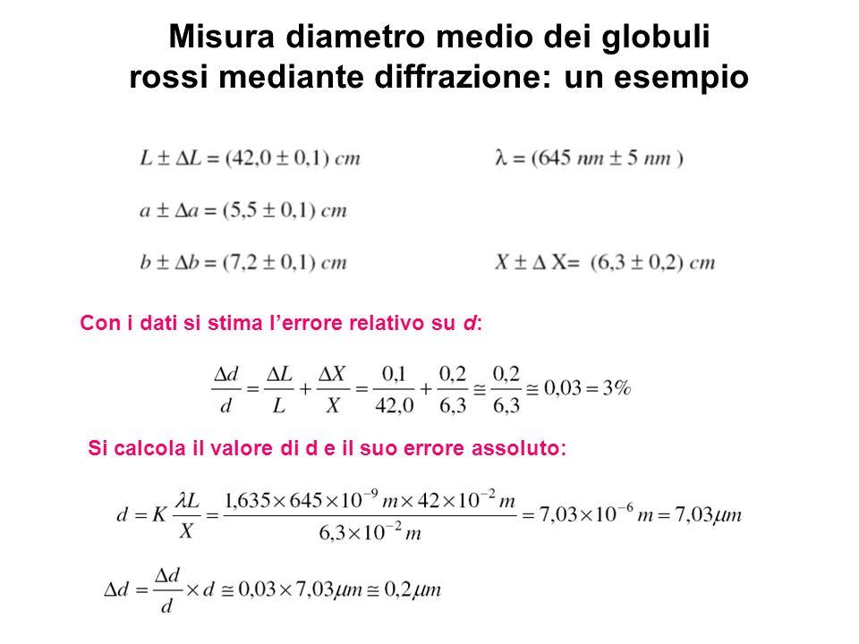 Misura diametro medio dei globuli rossi mediante diffrazione: un esempio Con i dati si stima lerrore relativo su d: Si calcola il valore di d e il suo