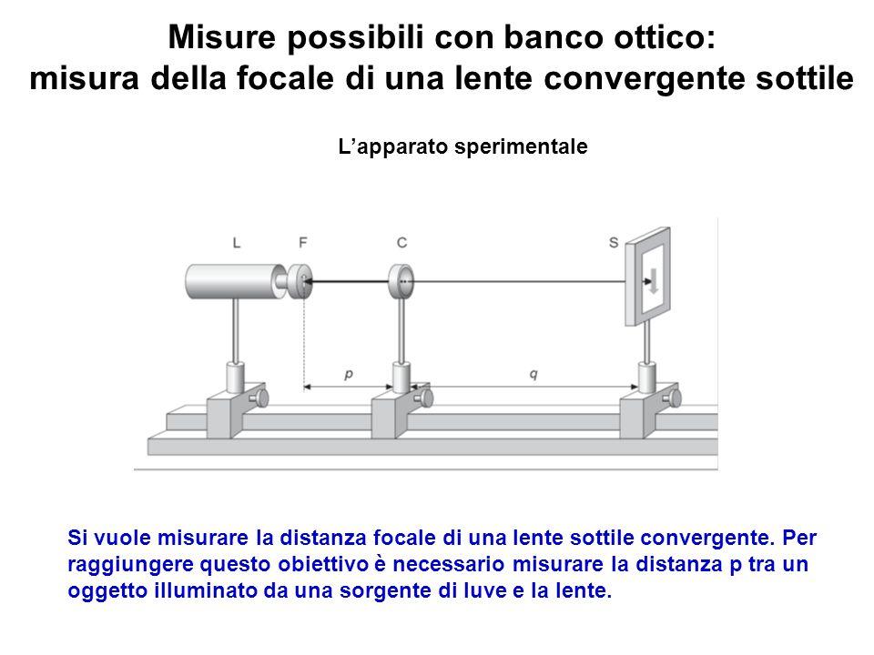 Misure possibili con banco ottico: misura della focale di una lente convergente sottile Lapparato sperimentale Si vuole misurare la distanza focale di
