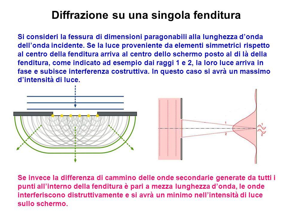 Diffrazione su una singola fenditura Si consideri la fessura di dimensioni paragonabili alla lunghezza donda dellonda incidente. Se la luce provenient
