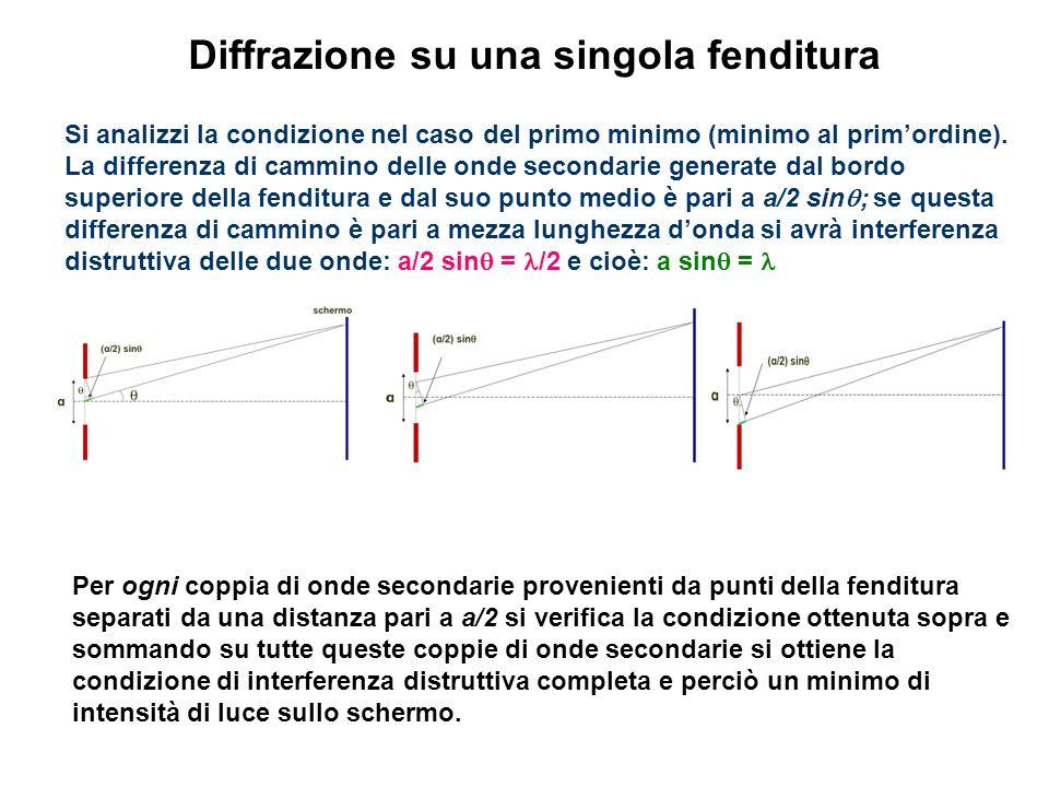 Diffrazione su una singola fenditura Si analizzi la condizione nel caso del primo minimo (minimo al primordine). La differenza di cammino delle onde s