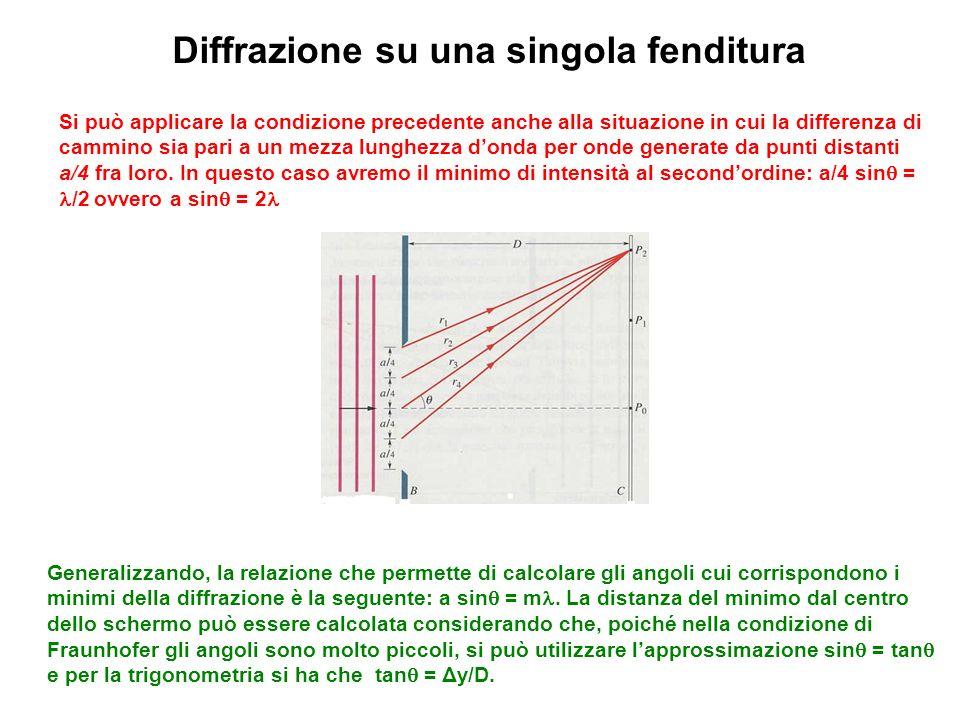 Diffrazione su una singola fenditura Si può applicare la condizione precedente anche alla situazione in cui la differenza di cammino sia pari a un mez