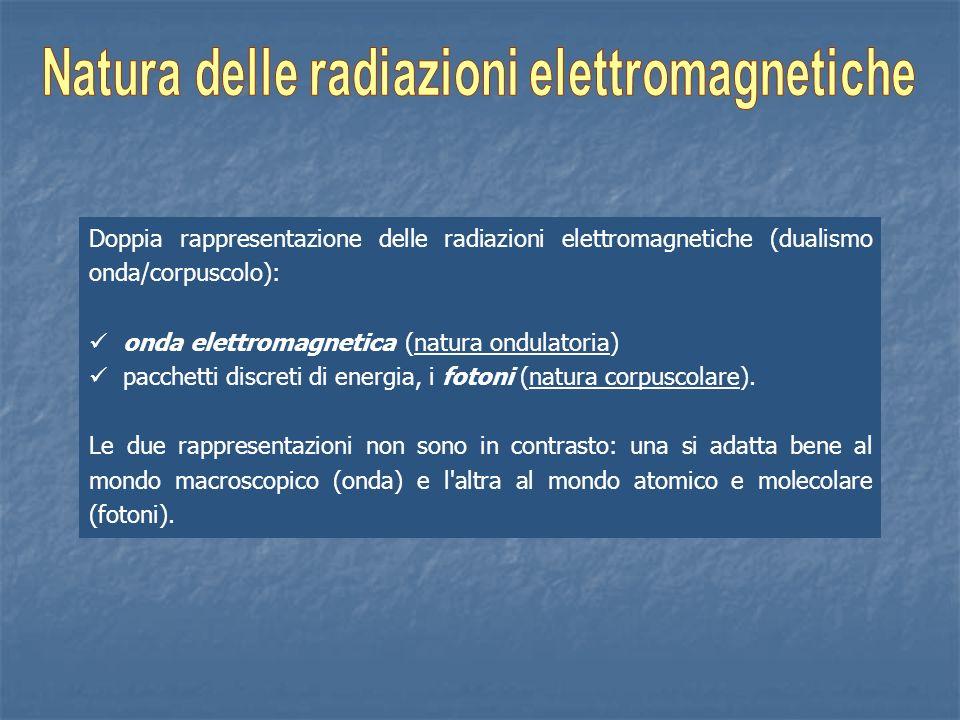 Doppia rappresentazione delle radiazioni elettromagnetiche (dualismo onda/corpuscolo): onda elettromagnetica (natura ondulatoria) pacchetti discreti d