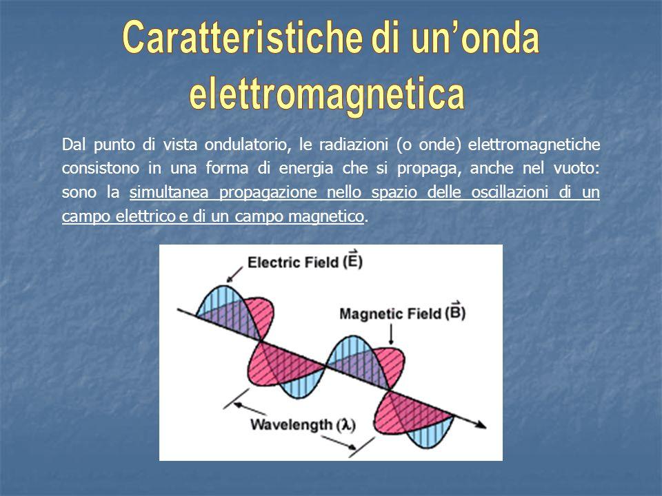 Parametri di unonda: Lunghezza donda ( ): distanza tra due massimi Ampiezza: distanza verticale tra un massimo e lasse delle ascisse Frequenza ( ): numero di oscillazioni in 1 secondo (Hz = 1 ciclo/s) Periodo ( ): è il tempo occorrente per compiere una oscillazione completa (o per percorrere uno spazio pari a ).