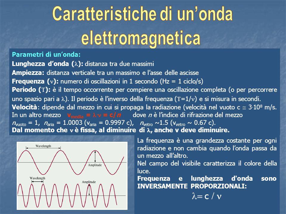 Parametri di unonda: Lunghezza donda ( ): distanza tra due massimi Ampiezza: distanza verticale tra un massimo e lasse delle ascisse Frequenza ( ): nu