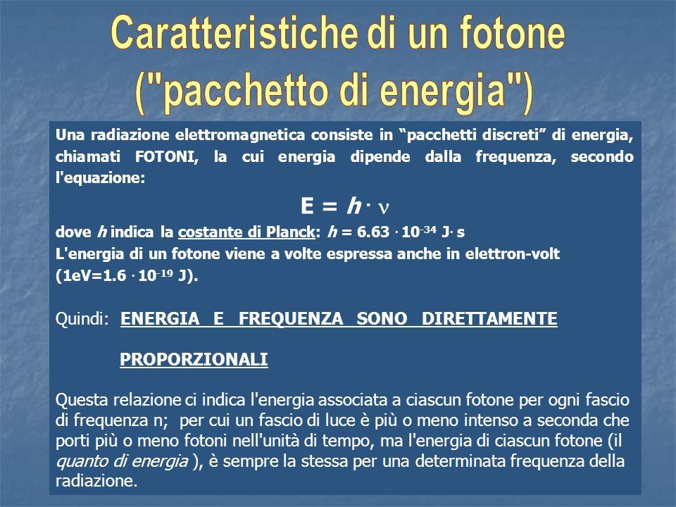 L energia degli elettroni di legame è anch essa quantizzata e le radiazioni in grado di effettuare transizioni energetiche di tali elettroni cadono nella regione del visibile e dell ultravioletto.