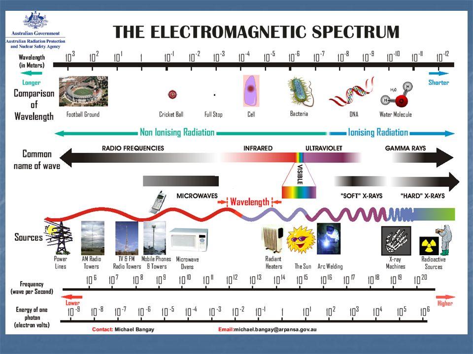 Come appena visto, la radiazione visibile rappresenta solo una piccola parte dello spettro elettromagnetico: Alle diverse radiazioni visibili che differiscono per la loro lunghezza donda (quindi per la loro diversa frequenza ed energia) corrispondono i diversi colori.